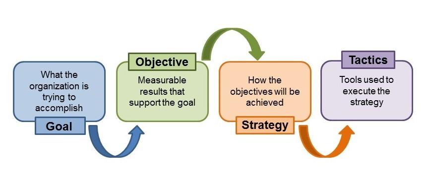 یک استراتژی و برنامه متمرکز برای بازاریابی و تبلیغات داشته باشید