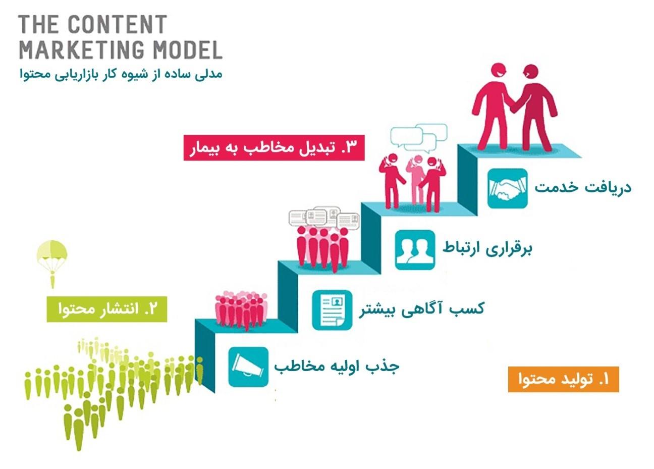 مدلی ساده از شیوه ی کار بازاریابی محتوا