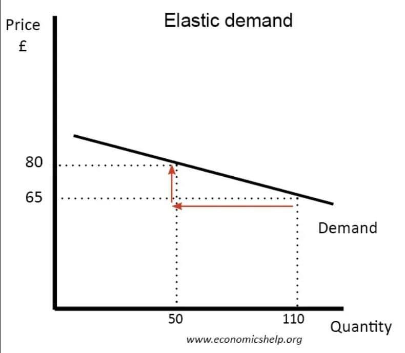 میزان عرضه و تقاضا بعد از رکود اقتصادی کرونا