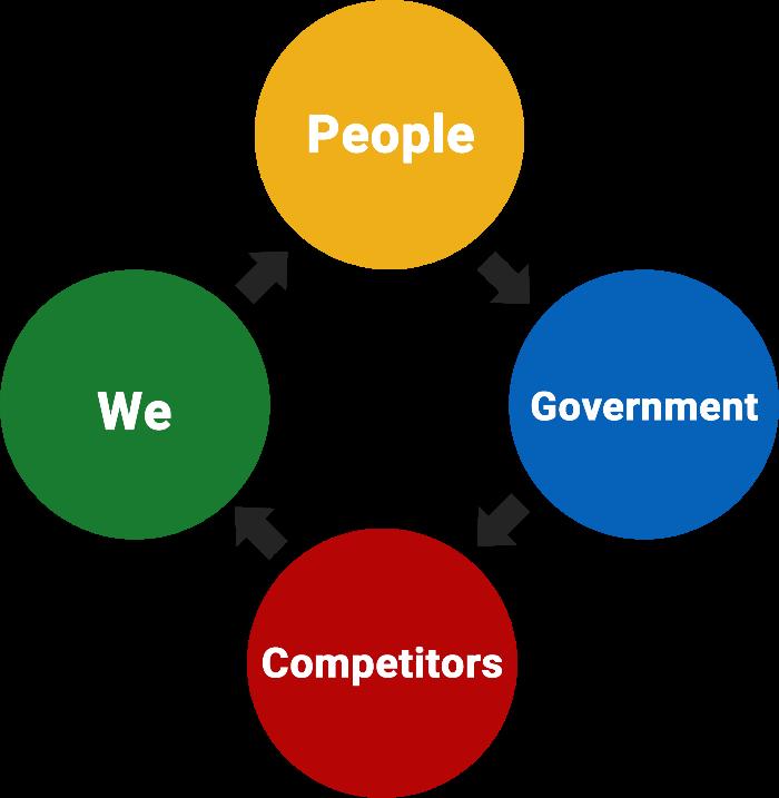 بازاریابی چرخه مردم ما رقبا و حکومت