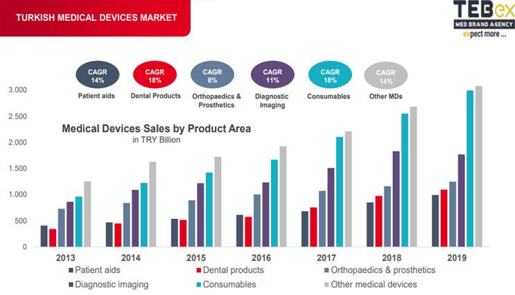 بازار تجهیزات پزشکی در ترکیه